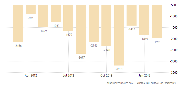 Australia Trade Deficit Widens in January