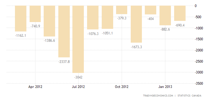 CANADA TRADE DEFICIT NARROWS AGAIN IN JANUARY