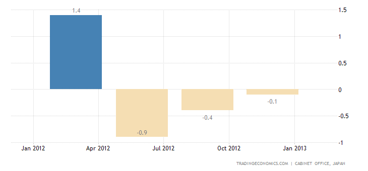 Japan GDP Growth Flat in the Fourth Quarter of 2012