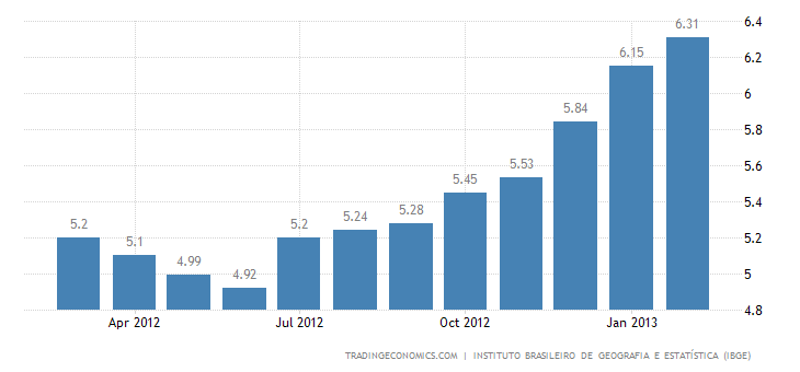 BRAZIL ANNUAL INFLATION UP TO 6.31% IN FEBRUARY