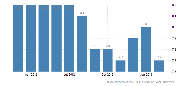 U.S. Unemployment Rate Down to 7.7% in February