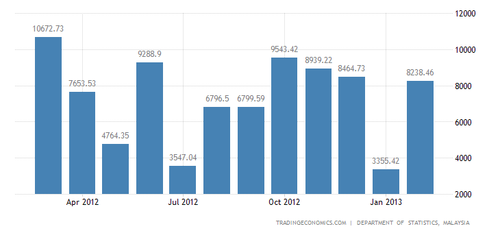 Malaysia Trade Surplus Narrows in January