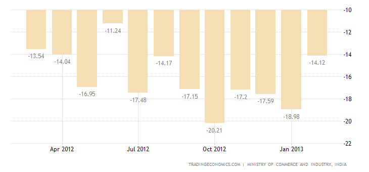 India Trade Deficit Narrows in February