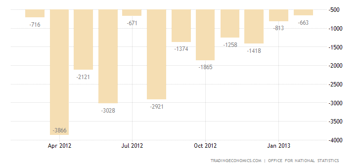 United Kingdom Trade Deficit Narrows in January