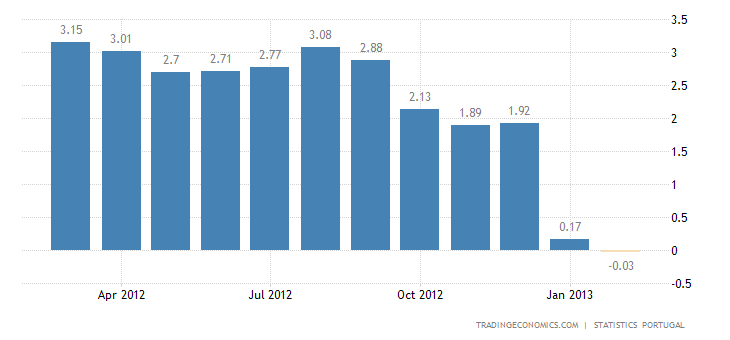 Portugal Inflation Rate Down to 0.0 Percent in February