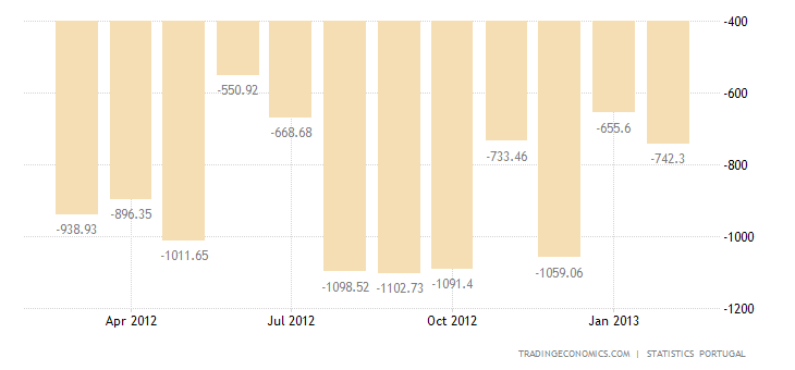Portugal Trade Deficit Narrows in January