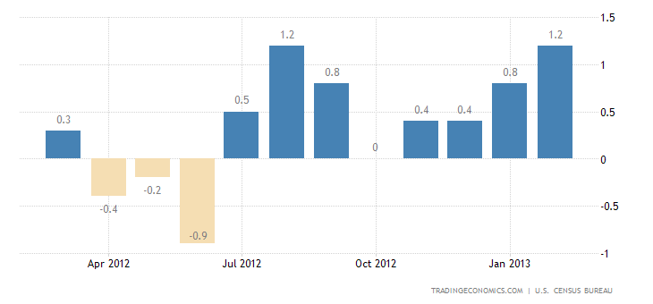 U.S. Retail Sales Jumps 1.1% in February