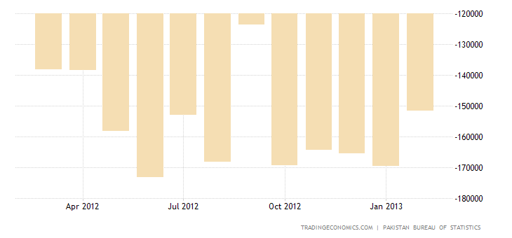 PAKISTAN TRADE DEFICIT NARROWS IN FEBRUARY