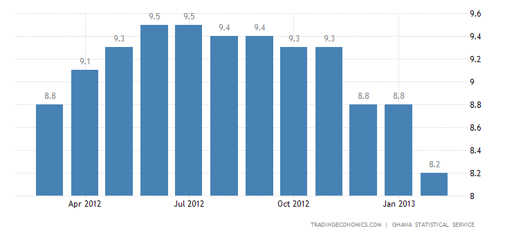 Ghana Inflation Rate Up to 10% in February