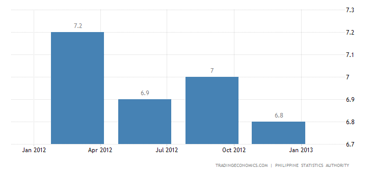 Philippines Unemployment Rate Up to 7.1% in January