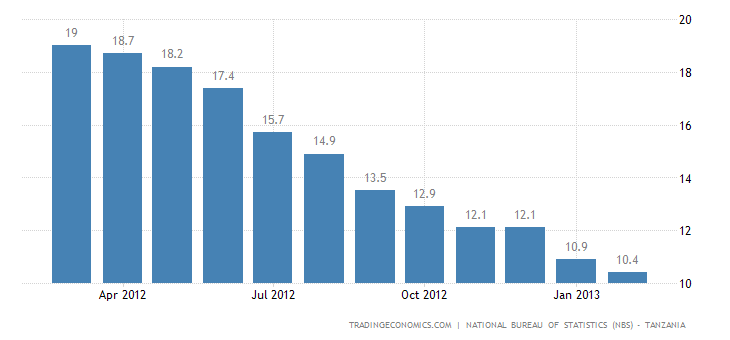 Tanzania Inflation Rate Down to 10.4% in February