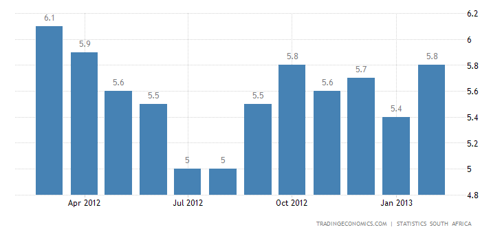 South Africa Annual Inflation Rises to 5.9% in February