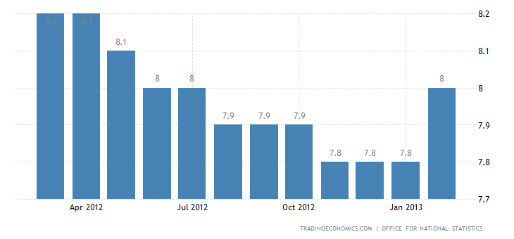 United Kingdom Unemployment Rate Unchanged at 7.8 Percent in January