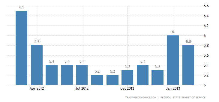 Russia Unemployment Rate Down to 5.8 Percent in February