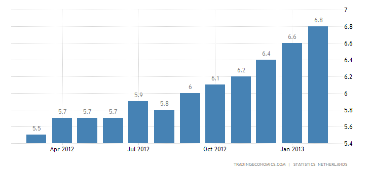 Netherlands Unemployment Rate Rises to 7.7 percent in February