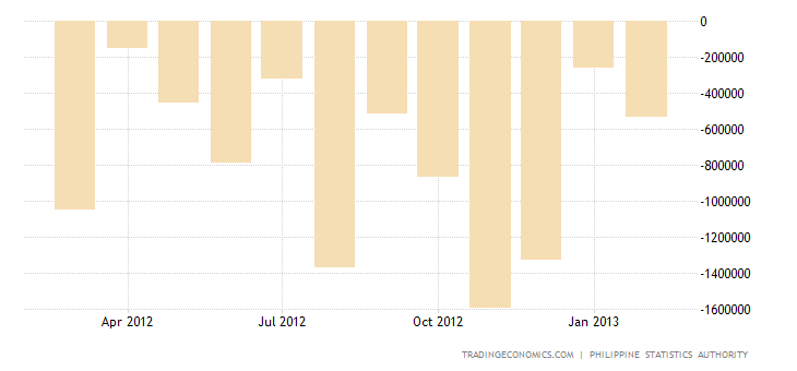 Philippines Trade Deficit Narrows in January