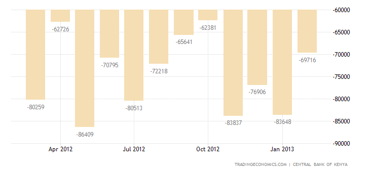 Kenya Trade Deficit Widens in January