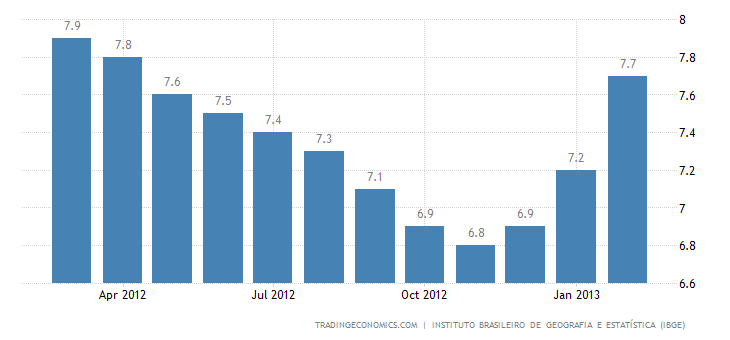Brazil´s Unemployment Rate Up To 5.6% In February