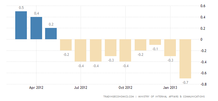 Japan Annual Inflation Rate Down to -0.7% in February
