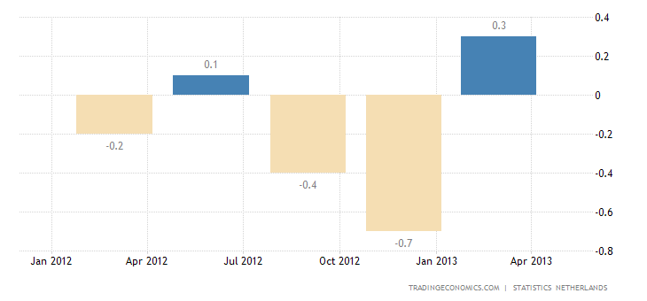 Netherlands Economy Contraction Revised Downwards in Q4