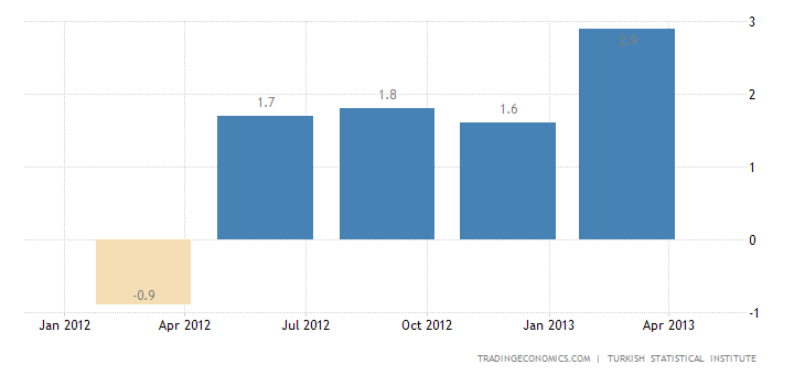 Turkey Gross Domestic Product Flat in Q4