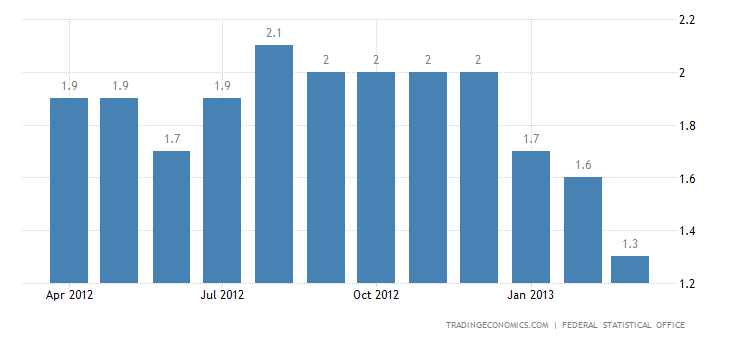Germany Inflation Rate Down to 1.4% in March