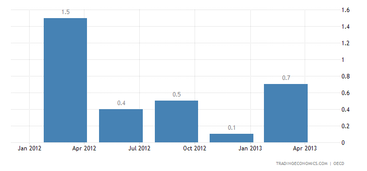 Russia Economic Growth Slows Down in Q4