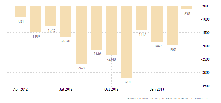 Australia Trade Deficit Narrows in February