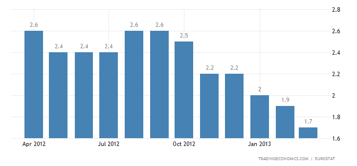 Euro Area Inflation rate Down to 1.7% in March