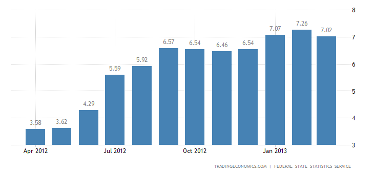 Russia Inflation Rate Down to 7.0% in March