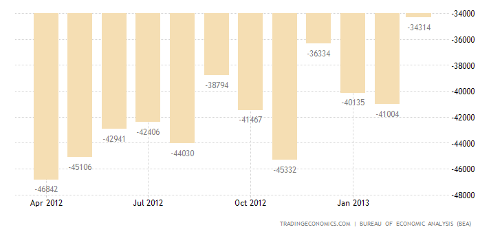 U.S. Trade Deficit Narrows in February
