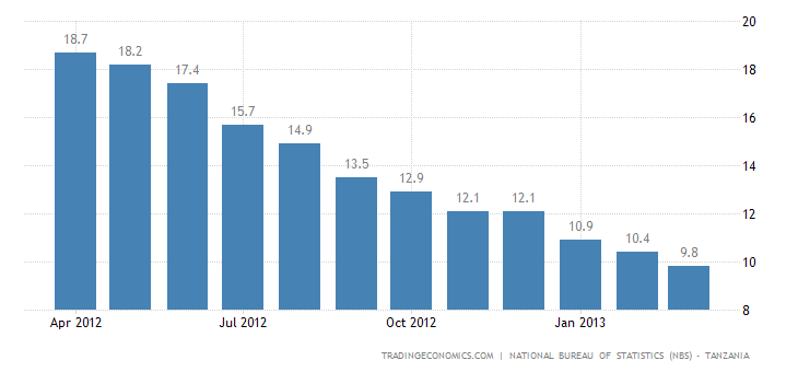 Tanzania Inflation Rate Down to 9.8% in March
