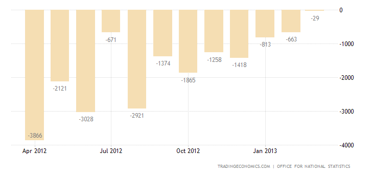 U.K. Trade Deficit Widens in February