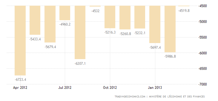 France Trade Deficit Widens in February