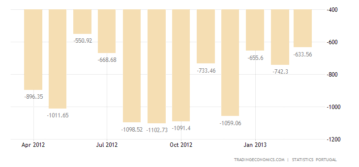 Portugal Trade Deficit Narrows Year-on-Year in February