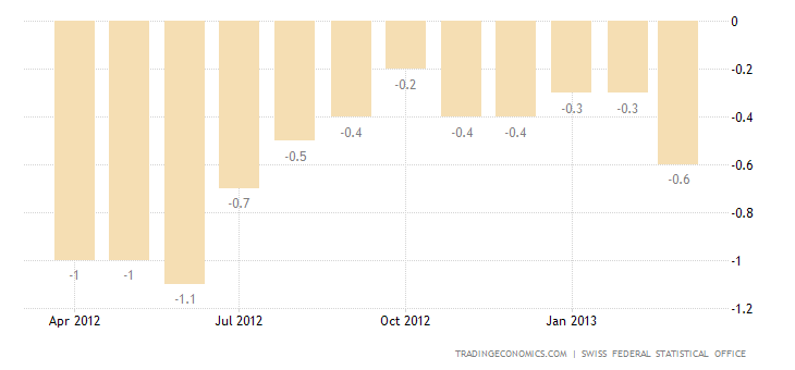 Swiss Inflation Rate Down to -0.6% in March