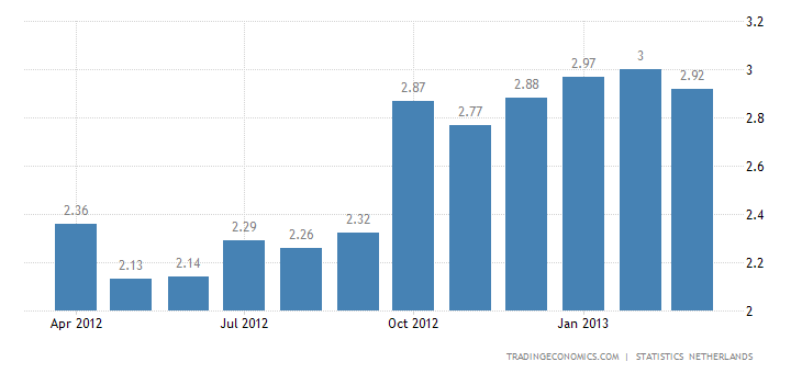 Netherlands Inflation Rate Down to 2.9% in March