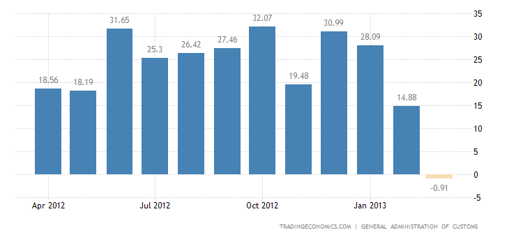 China Reports Trade Deficit in March