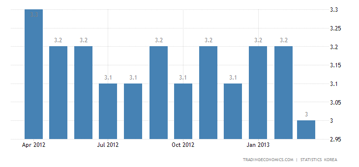South Korea Unemployment Rate Down in March