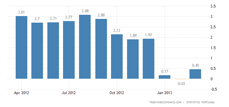 Portugal Inflation Rate Up to 0.5% in March