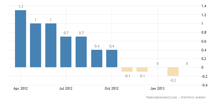 Sweden Inflation Rate Up to 0.0% in March.