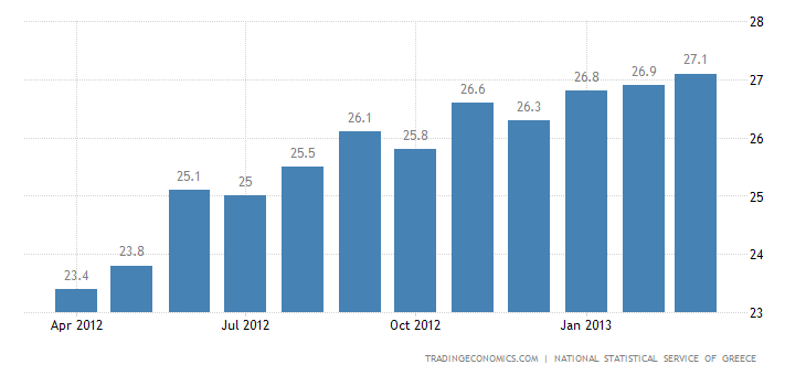 Greece Unemployment Rate Up to All-Time High 27.2% in January