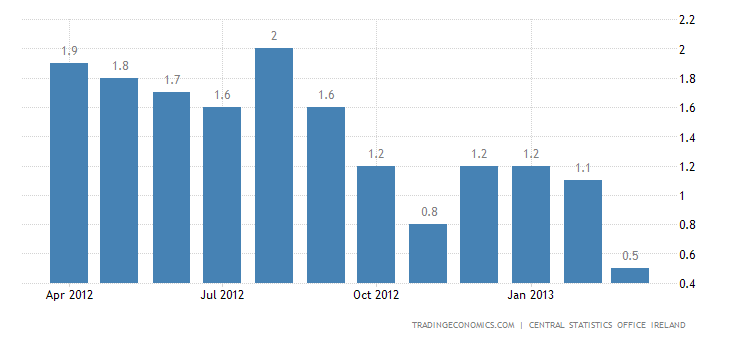 Ireland Inflation Rate Down to 0.5% in March