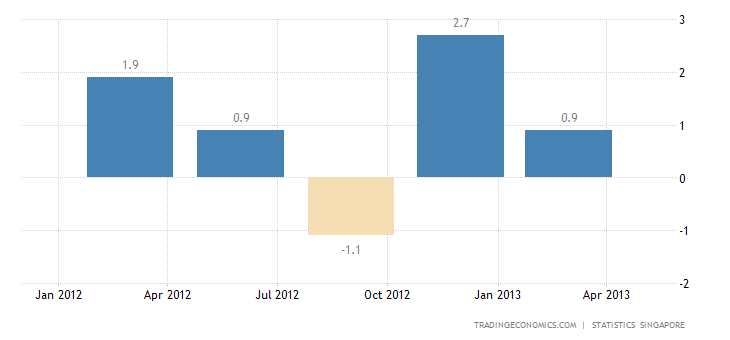 Singapore Economy Contracts 1.4% in Q1 2013