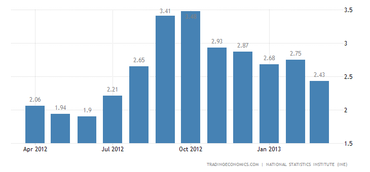 Spain Inflation Rate Down to 2.4% in March