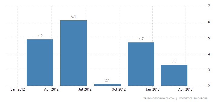 Singapore Economy Contracts 0.6% in Q1 2013