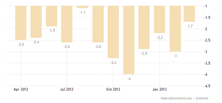 Euro Area Industrial Production Down 3.1% in February