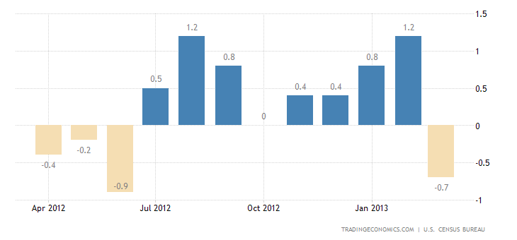 U.S. retail Sales Down 0.4% in March