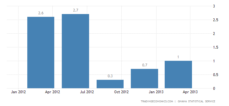 Ghana GDP Expands 2.1% in Q4 2012 Over the Previous Quarter