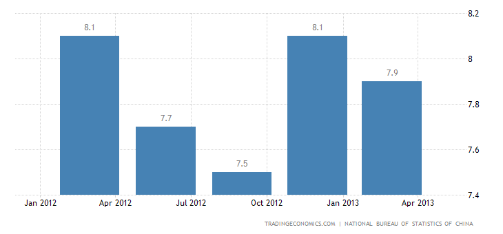 China GDP Growth Disappoints in Q1